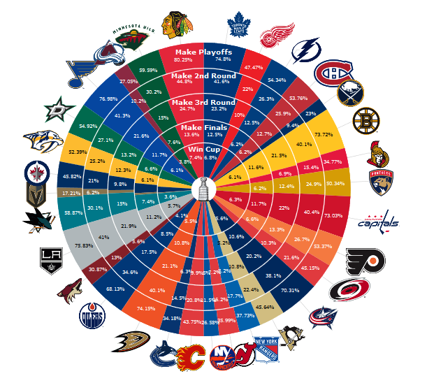 Eastern Conference playoff picture